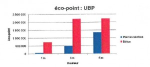 Bilan environnemental comparé de la pierre sèche et du béton - Ecole Nationale des Travaux Publics de l'Etat