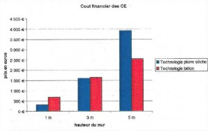 Comparaison du prix de revient de la pierre sèche et du béton - Ecole Nationale des Travaux Publics de l'Etat